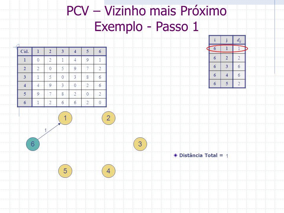 PCV – Vizinho mais Próximo Exemplo - Passo 2 1 4 ijd ij 122 131 144 159 3 2 5 6 Cid.123456 1021491 2205972 3150386 4493026 5978202 6126620 Distância Total = 1 + 1 = 2 1 1