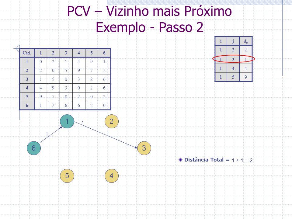 PCV – Vizinho mais Próximo Exemplo - Passo 3 1 4 ijd ij 325 343 358 3 2 5 6 Cid.123456 1021491 2205972 3150386 4493026 5978202 6126620 Distância Total = 2 + 3 = 5 1 1 3