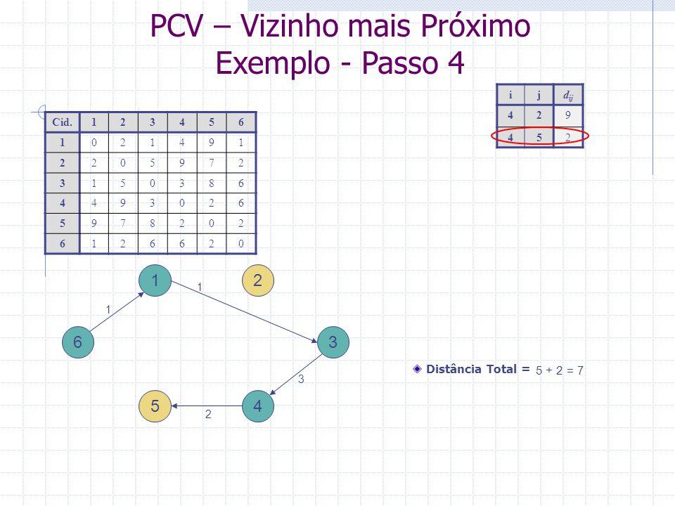 PCV – Vizinho mais Próximo Exemplo - Passo 5 1 4 ijd ij 527 3 2 5 6 Cid.123456 1021491 2205972 3150386 4493026 5978202 6126620 Distância Total = 7 + 7 = 14 1 1 3 2 7