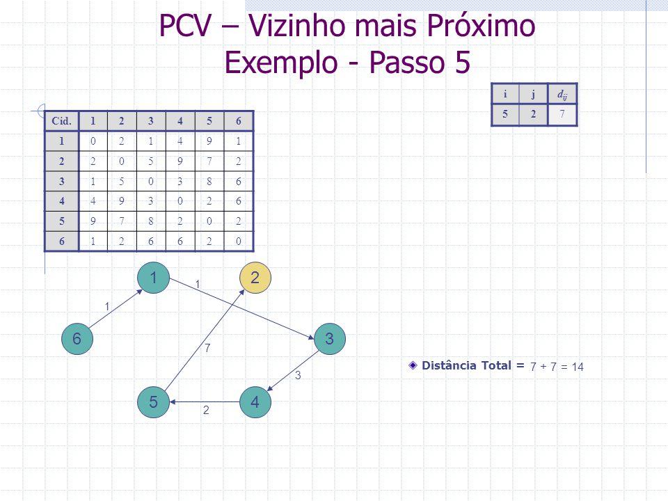 PCV – Vizinho mais Próximo Exemplo – Passo final: Inserção forçada 1 4 3 2 5 6 Cid.123456 1021491 2205972 3150386 4493026 5978202 6126620 Distância Total = 14 + 2 = 16 1 1 3 2 7 2