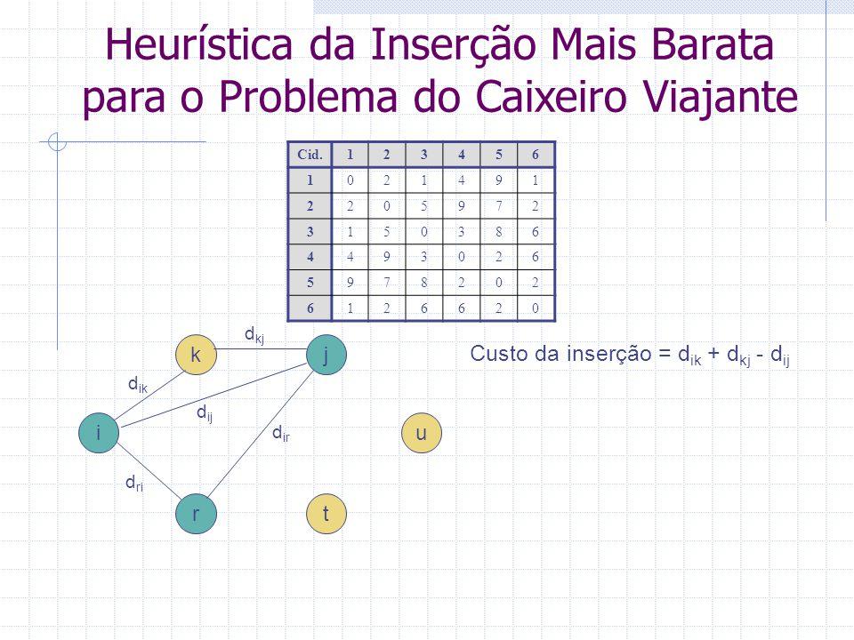 PCV – Inserção mais Barata Exemplo - Passo 1 1 4 3 2 5 6 Cid.123456 1021491 2205972 3150386 4493026 5978202 6126620 Distância Total = 11 2 7 2