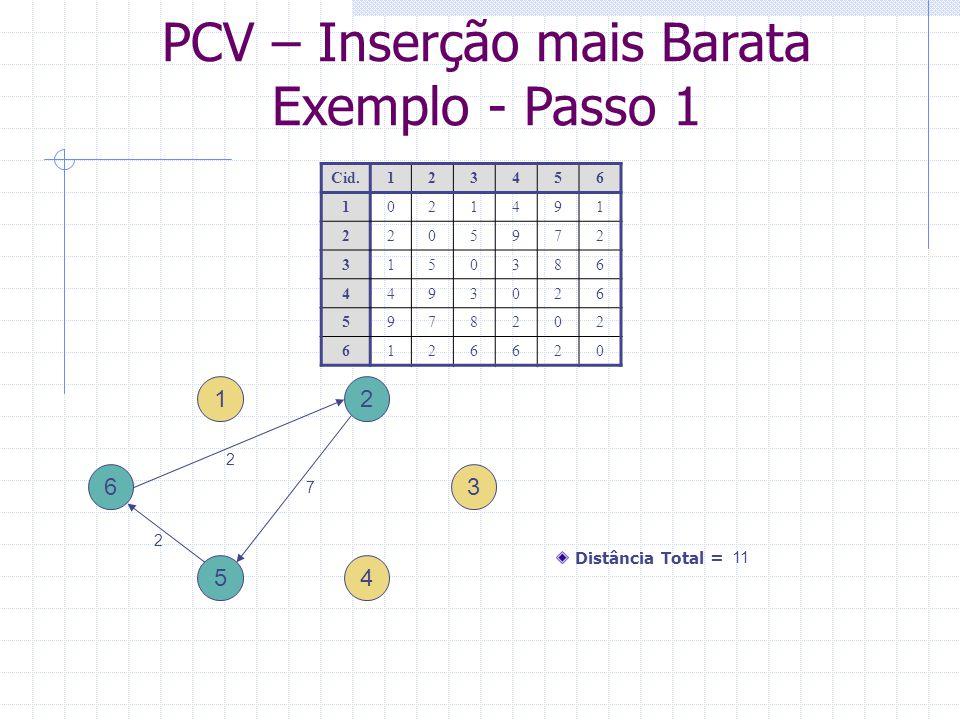 PCV – Inserção mais Barata Exemplo - Passo 2 1 4 ikjd ik + d kj – d ij 6121 + 2 – 2 = 1 6326 + 5 – 2 = 9 6426 + 9 – 2 = 3 2152 + 9 – 7 = 4 2355 + 8 – 7 = 6 2459 + 2 – 7 = 4 5169 + 1 – 2 = 8 5368 + 6 – 2 = 12 5462 + 6 – 2 = 6 3 2 5 6 Cid.123456 1021491 2205972 3150386 4493026 5978202 6126620 Distância Total = 11 + 1 = 12 2 7 2 1 2