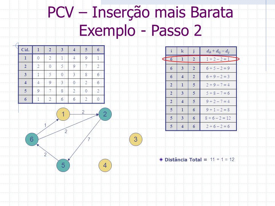 PCV – Inserção mais Barata Exemplo - Passo 3 1 4 ikjd ik + d kj – d ij 6316 + 1 – 1 = 6 6416 + 4 – 1 = 9 1321 + 5 – 2 = 4 1424 + 9 – 2 = 11 2355 + 8 – 7 = 6 2459 + 2 – 7 = 4 5368 + 6 – 2 = 12 5462 + 6 – 2 = 6 3 2 5 6 Cid.123456 1021491 2205972 3150386 4493026 5978202 6126620 Distância Total = 12 + 4 = 16 7 2 1 2 5 1
