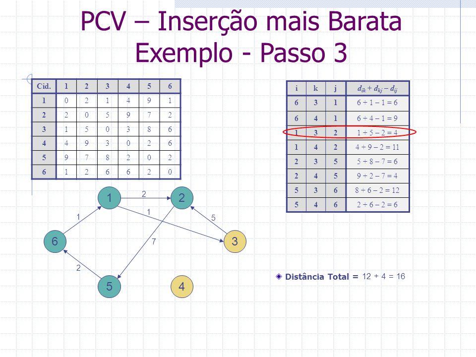 PCV – Inserção mais Barata Exemplo – Passo final 1 4 ikjd ik + d kj – d ij 6416 + 4 – 1 = 9 1434 + 3 – 1 = 6 3423 + 9 – 5 = 7 2459 + 2 – 7 = 4 5462 + 6 – 2 = 6 3 2 5 6 Cid.123456 1021491 2205972 3150386 4493026 5978202 6126620 Distância Total = 16 + 4 = 20 7 2 1 5 1 9 2