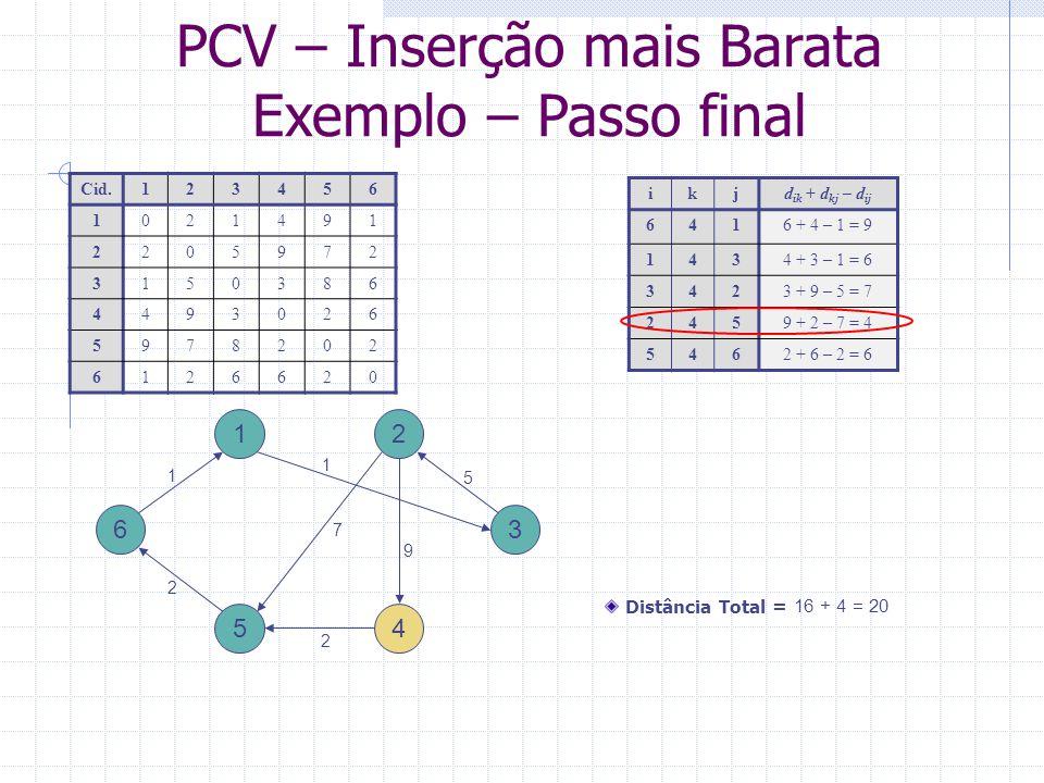 PCV – Inserção mais Barata Exemplo – Solução final 1 3 2 5 6 Cid.123456 1021491 2205972 3150386 4493026 5978202 6126620 Distância Total = 16 + 4 = 20 2 1 5 1 9 2 s = (6 1 3 2 4 5) 4