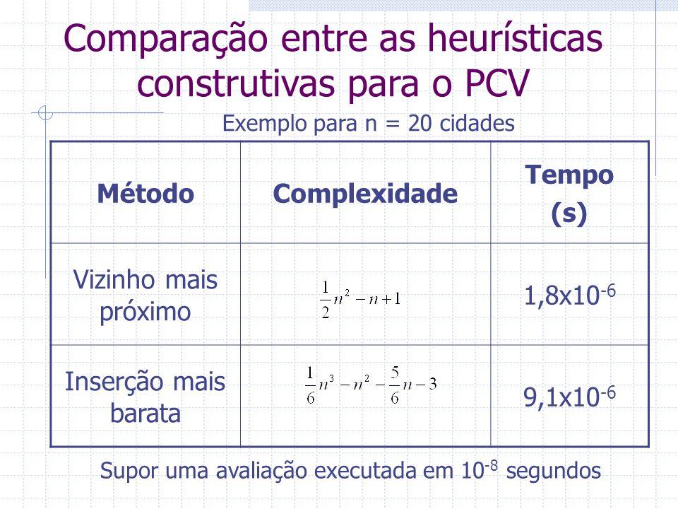 Comparação entre as heurísticas construtivas para o PCV MétodoComplexidade Tempo (s) Vizinho mais próximo 0,005 Inserção mais barata 1,665 Exemplo para n = 1000 cidades Supor uma avaliação executada em 10 -8 segundos