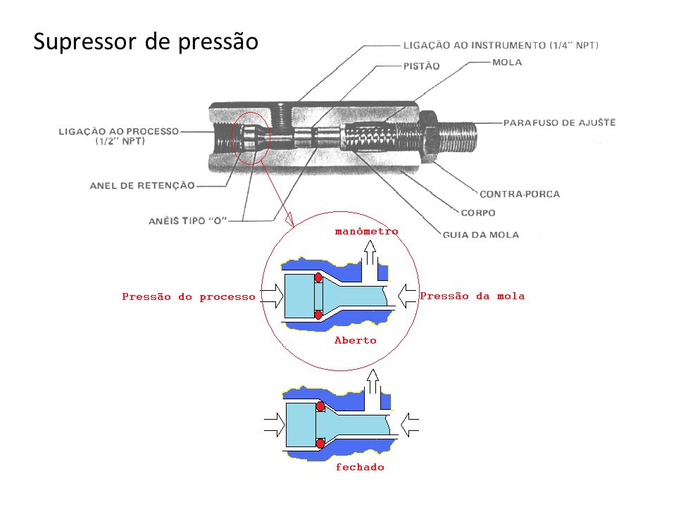 Supressor de pressão