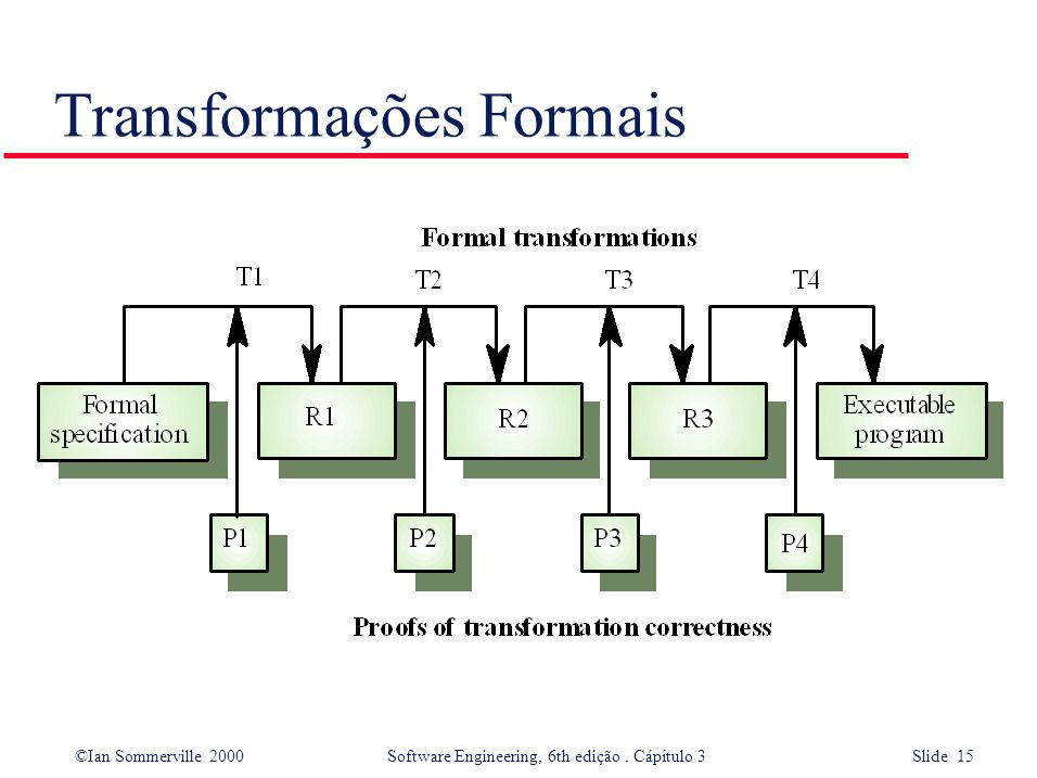 ©Ian Sommerville 2000 Software Engineering, 6th edição. Cápítulo 3 Slide 15 Transformações Formais