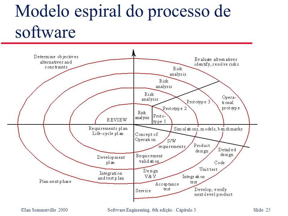 ©Ian Sommerville 2000 Software Engineering, 6th edição. Cápítulo 3 Slide 25 Modelo espiral do processo de software