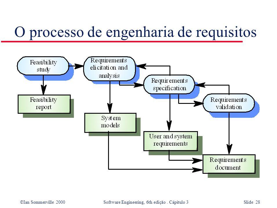 ©Ian Sommerville 2000 Software Engineering, 6th edição. Cápítulo 3 Slide 28 O processo de engenharia de requisitos