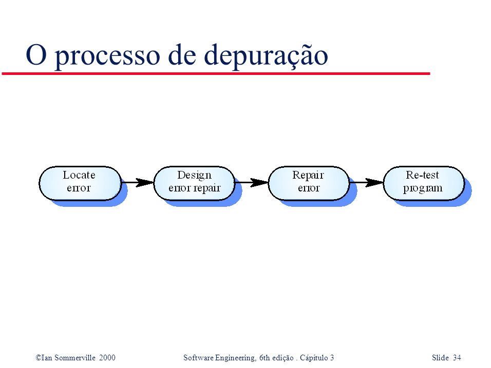 ©Ian Sommerville 2000 Software Engineering, 6th edição. Cápítulo 3 Slide 34 O processo de depuração