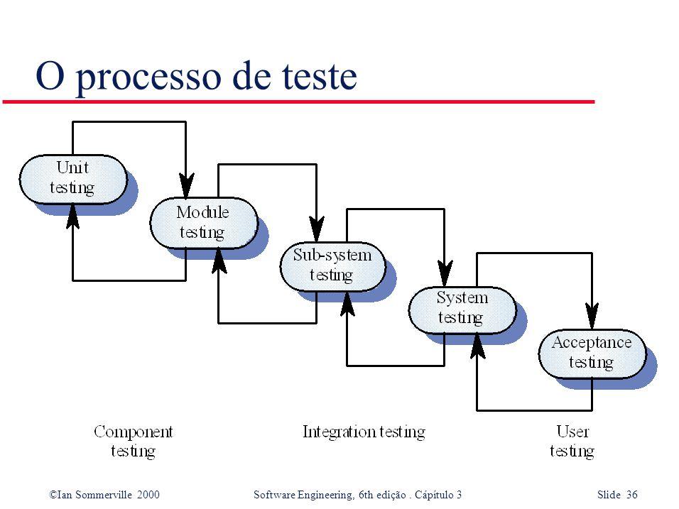©Ian Sommerville 2000 Software Engineering, 6th edição. Cápítulo 3 Slide 36 O processo de teste