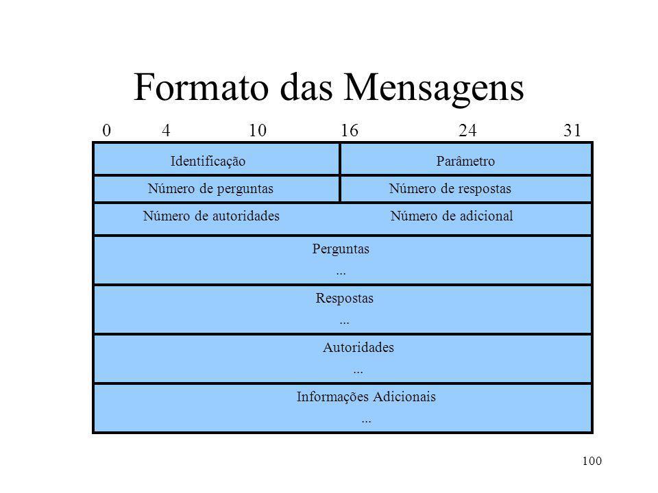 100 Formato das Mensagens 0 4 10 16 24 31 IdentificaçãoParâmetro Número de perguntas Perguntas... Número de respostas Número de autoridadesNúmero de a