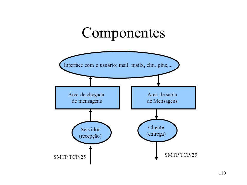 110 Componentes Interface com o usuário: mail, mailx, elm, pine,... Área de chegada de mensagens Área de saída de Mensagens Servidor (recepção) Client
