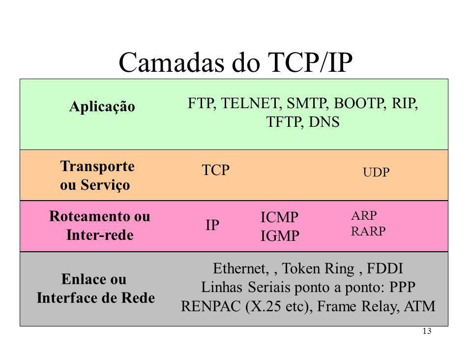 13 Camadas do TCP/IP Aplicação FTP, TELNET, SMTP, BOOTP, RIP, TFTP, DNS Transporte ou Serviço TCP Roteamento ou Inter-rede IP Ethernet,, Token Ring, FDDI Linhas Seriais ponto a ponto: PPP RENPAC (X.25 etc), Frame Relay, ATM Enlace ou Interface de Rede ARP RARP ICMP IGMP UDP