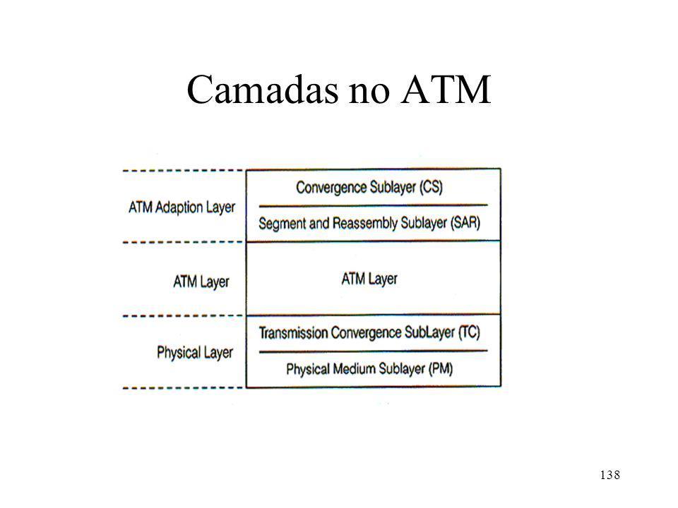 138 Camadas no ATM