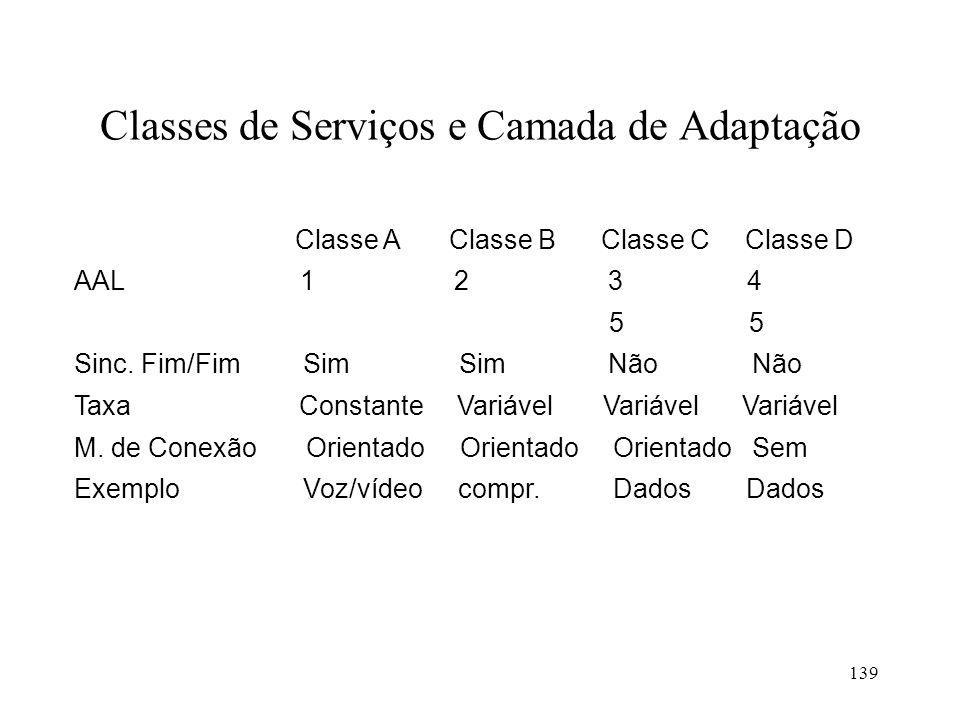 139 Classes de Serviços e Camada de Adaptação Classe A Classe B Classe C Classe D AAL 1 2 3 4 5 5 Sinc. Fim/Fim Sim Sim Não Não Taxa Constante Variáve