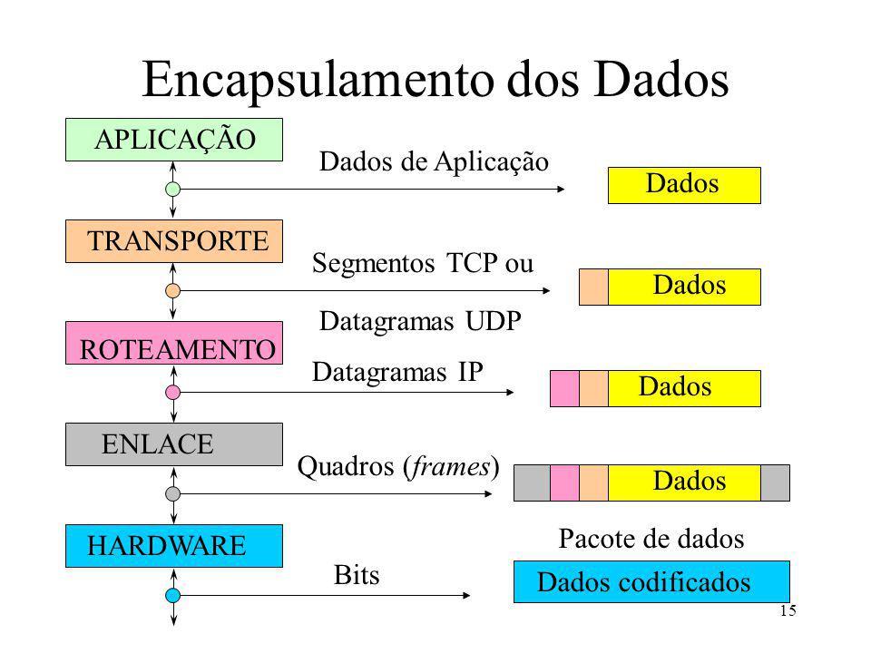 15 Encapsulamento dos Dados APLICAÇÃO TRANSPORTE ROTEAMENTO ENLACE HARDWARE Dados codificados Dados de Aplicação Segmentos TCP ou Datagramas UDP Datagramas IP Quadros (frames) Bits Dados Pacote de dados