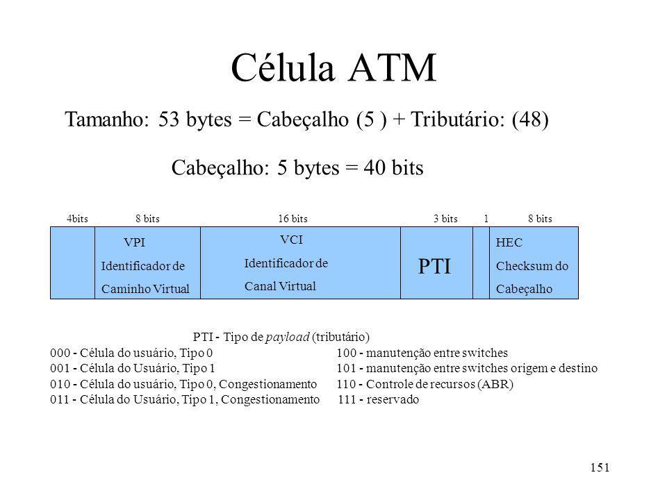 151 Célula ATM Tamanho: 53 bytes = Cabeçalho (5 ) + Tributário: (48) Cabeçalho: 5 bytes = 40 bits VPI Identificador de Caminho Virtual VCI Identificador de Canal Virtual PTI HEC Checksum do Cabeçalho PTI - Tipo de payload (tributário) 000 - Célula do usuário, Tipo 0 100 - manutenção entre switches 001 - Célula do Usuário, Tipo 1 101 - manutenção entre switches origem e destino 010 - Célula do usuário, Tipo 0, Congestionamento 110 - Controle de recursos (ABR) 011 - Célula do Usuário, Tipo 1, Congestionamento 111 - reservado 4bits 8 bits 16 bits 3 bits 1 8 bits