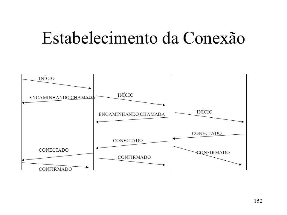 152 Estabelecimento da Conexão INÍCIO ENCAMINHANDO CHAMADA CONECTADO CONFIRMADO