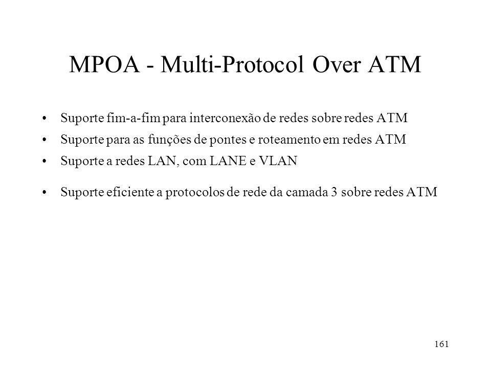 161 MPOA - Multi-Protocol Over ATM Suporte fim-a-fim para interconexão de redes sobre redes ATM Suporte para as funções de pontes e roteamento em redes ATM Suporte a redes LAN, com LANE e VLAN Suporte eficiente a protocolos de rede da camada 3 sobre redes ATM