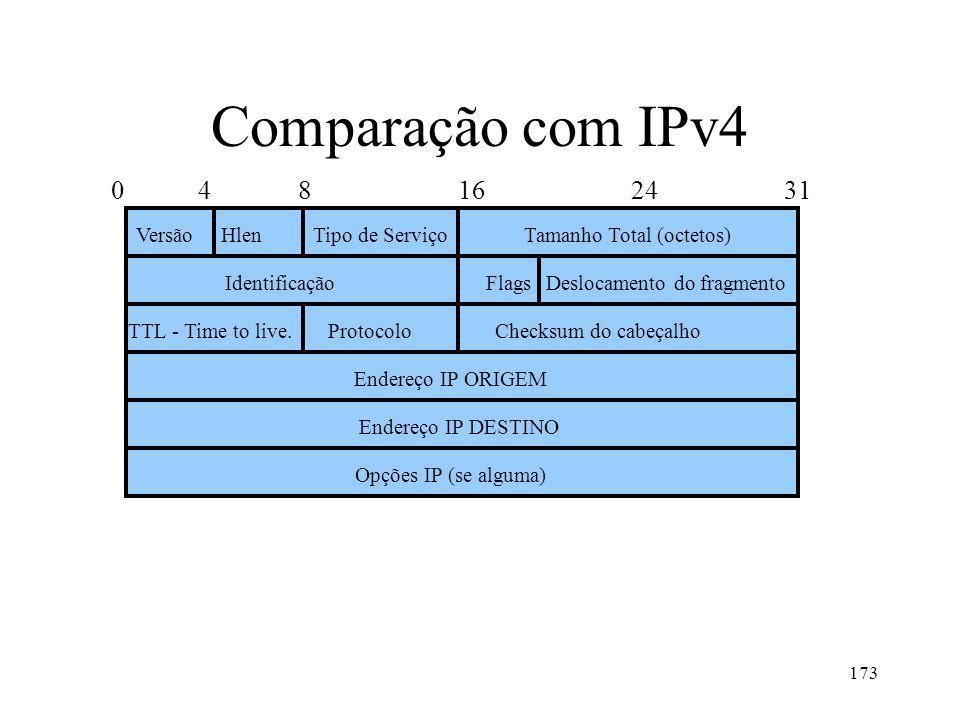 173 Comparação com IPv4 0 4 8 16 24 31 VersãoTamanho Total (octetos) Identificação Endereço IP ORIGEM TTL - Time to live.ProtocoloChecksum do cabeçalho Opções IP (se alguma) HlenTipo de Serviço FlagsDeslocamento do fragmento Endereço IP DESTINO