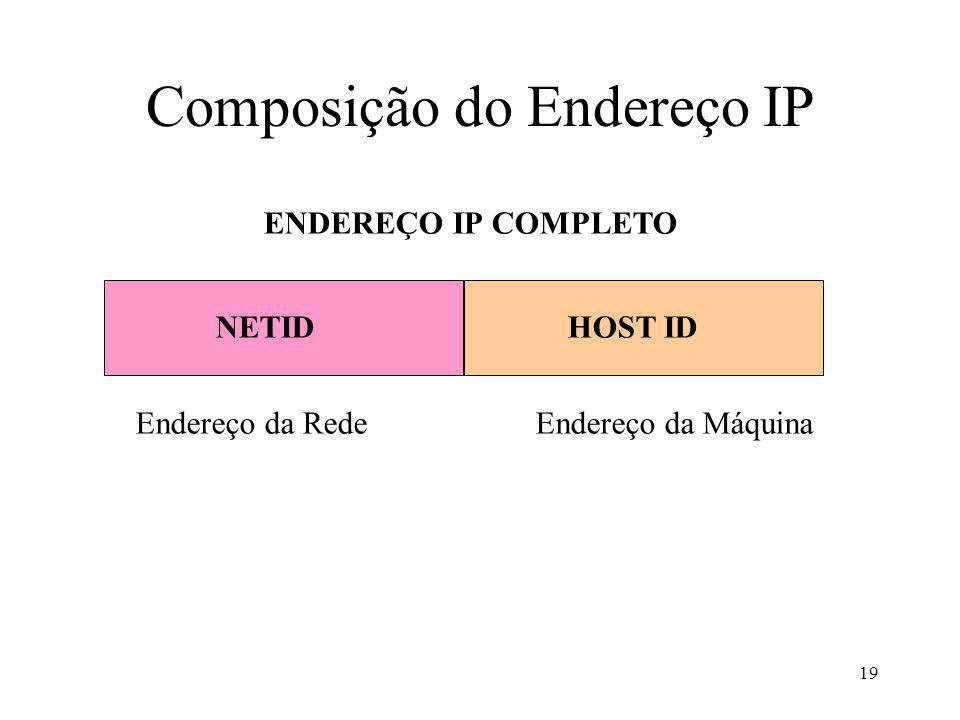 19 NETIDHOST ID ENDEREÇO IP COMPLETO Endereço da RedeEndereço da Máquina Composição do Endereço IP