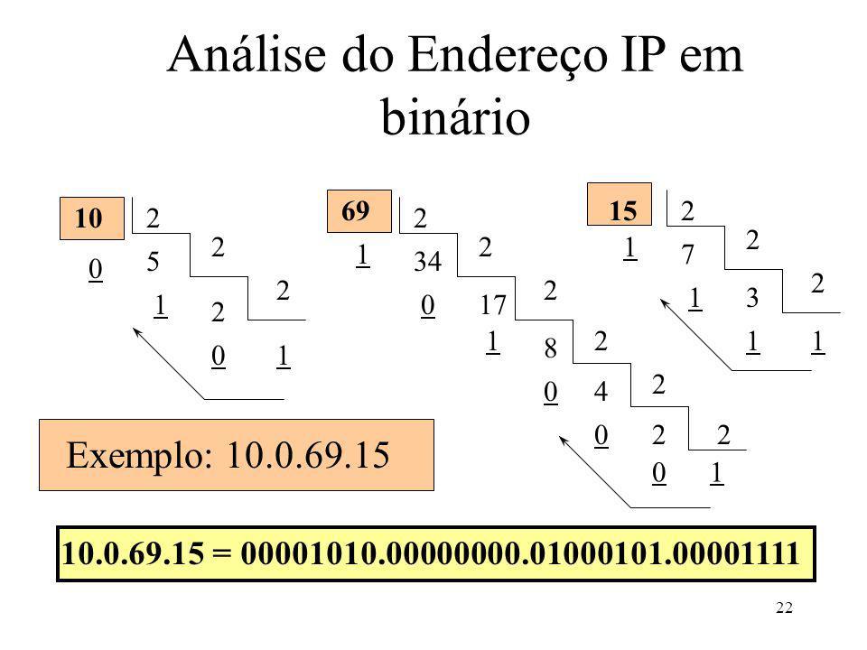 22 Análise do Endereço IP em binário 2 2 2 2 5 0 1 10 2 2 17 2 34 1 0 12 8 04 2 220 01 2 2 3 2 7 1 1 11 10 6915 Exemplo: 10.0.69.15 10.0.69.15 = 00001010.00000000.01000101.00001111