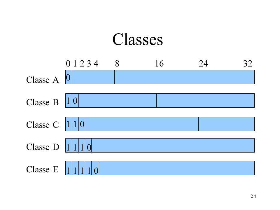 24 Classes 0 1 2 3 4 8 16 24 32 Classe A Classe B Classe C Classe D Classe E 0 1 0 1 1 0 1 1 1 0 1 1 1 1 0