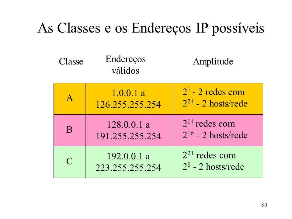 30 As Classes e os Endereços IP possíveis A 1.0.0.1 a 126.255.255.254 2 7 - 2 redes com 2 24 - 2 hosts/rede B 128.0.0.1 a 191.255.255.254 2 14 redes com 2 16 - 2 hosts/rede C 192.0.0.1 a 223.255.255.254 2 21 redes com 2 8 - 2 hosts/rede Classe Endereços válidos Amplitude
