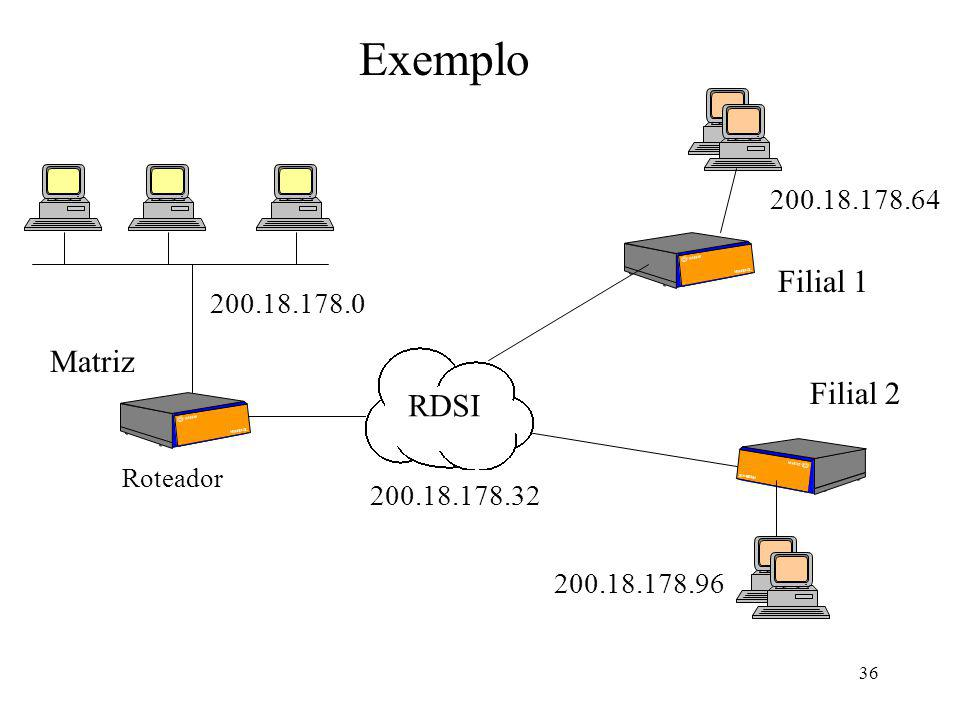 36 Roteador Exemplo Matriz Filial 1 Filial 2 RDSI 200.18.178.0 200.18.178.32 200.18.178.64 200.18.178.96