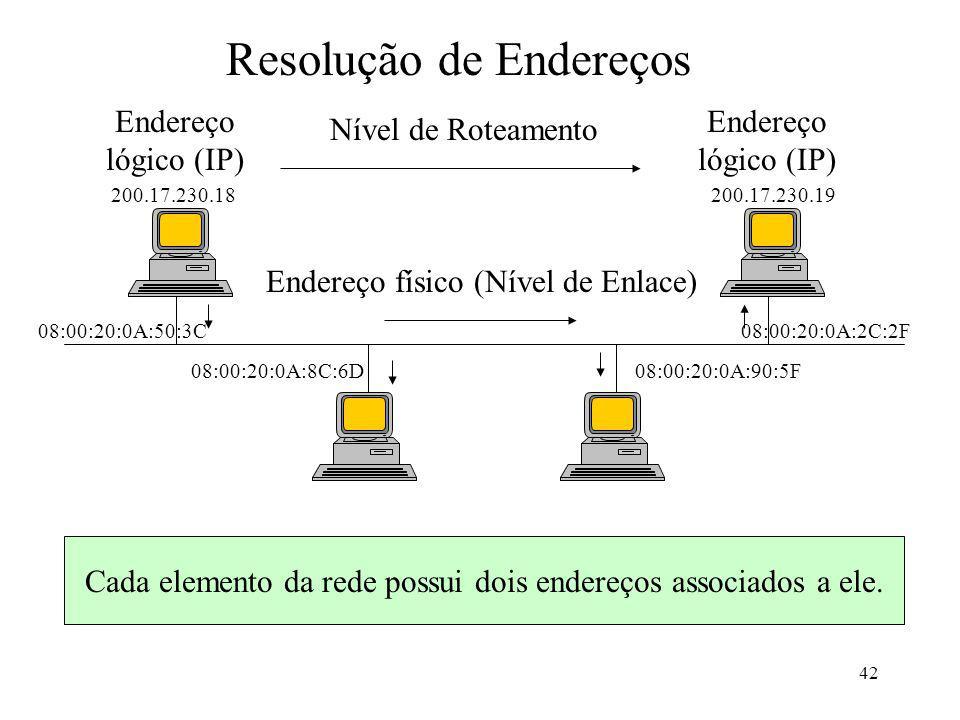 42 Resolução de Endereços Endereço lógico (IP) Endereço lógico (IP) Endereço físico (Nível de Enlace) Nível de Roteamento Cada elemento da rede possui