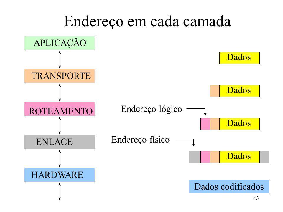 43 Endereço em cada camada APLICAÇÃO TRANSPORTE ROTEAMENTO ENLACE HARDWARE Dados codificados Dados Endereço físico Endereço lógico