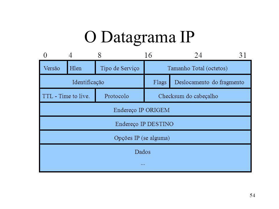 54 O Datagrama IP 0 4 8 16 24 31 VersãoTamanho Total (octetos) Identificação Endereço IP ORIGEM TTL - Time to live.ProtocoloChecksum do cabeçalho Opções IP (se alguma) Dados...
