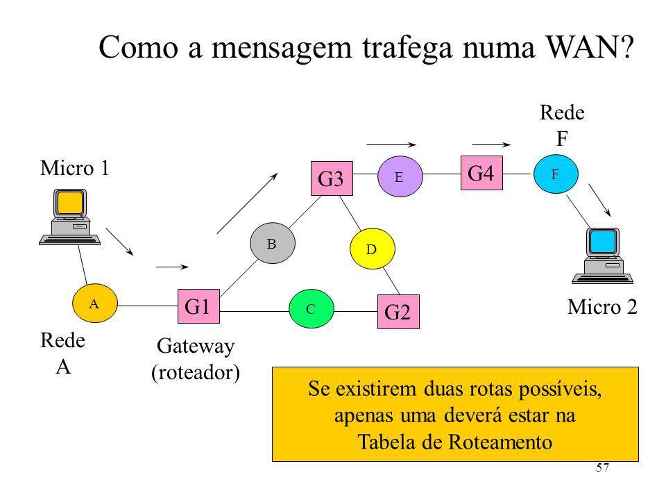 57 F Gateway (roteador) Rede A Micro 1 Micro 2 Rede F G2 G3 Como a mensagem trafega numa WAN? G4 A G1 Se existirem duas rotas possíveis, apenas uma de