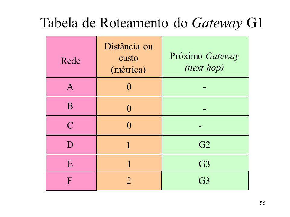 58 Rede Distância ou custo (métrica) Próximo Gateway (next hop) A0- B 0- C0- D 1 G2 E1G3 Tabela de Roteamento do Gateway G1 F2G3