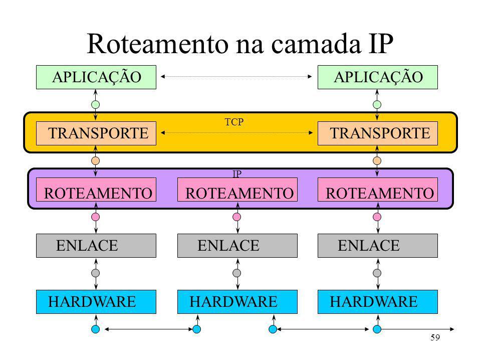 59 Roteamento na camada IP APLICAÇÃO TRANSPORTE ROTEAMENTO ENLACE HARDWARE ROTEAMENTO ENLACE HARDWARE APLICAÇÃO TRANSPORTE ROTEAMENTO ENLACE HARDWARE TCP IP