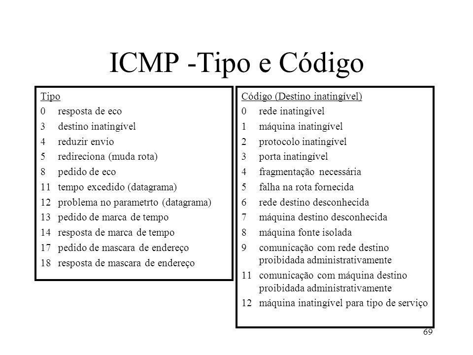 69 ICMP -Tipo e Código Tipo 0resposta de eco 3destino inatingível 4reduzir envio 5redireciona (muda rota) 8pedido de eco 11tempo excedido (datagrama)