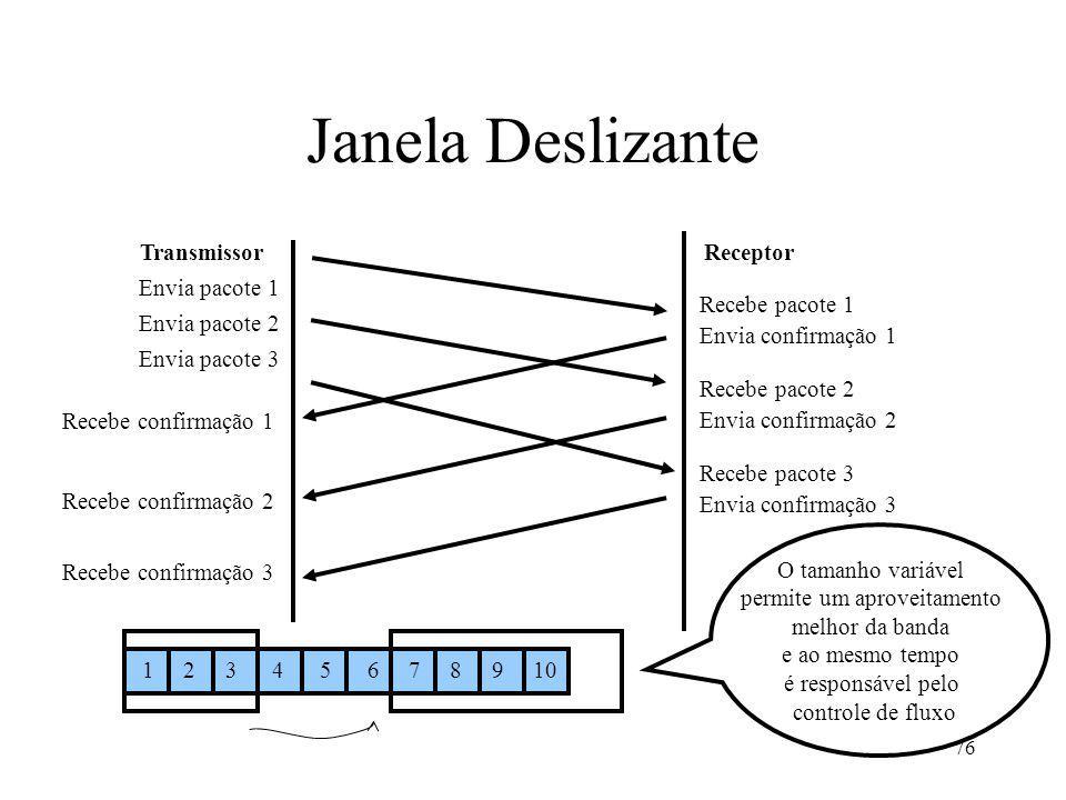 76 Janela Deslizante TransmissorReceptor Envia pacote 1 Recebe pacote 1 Envia confirmação 1 Recebe confirmação 3 Envia pacote 2 Envia pacote 3 Recebe
