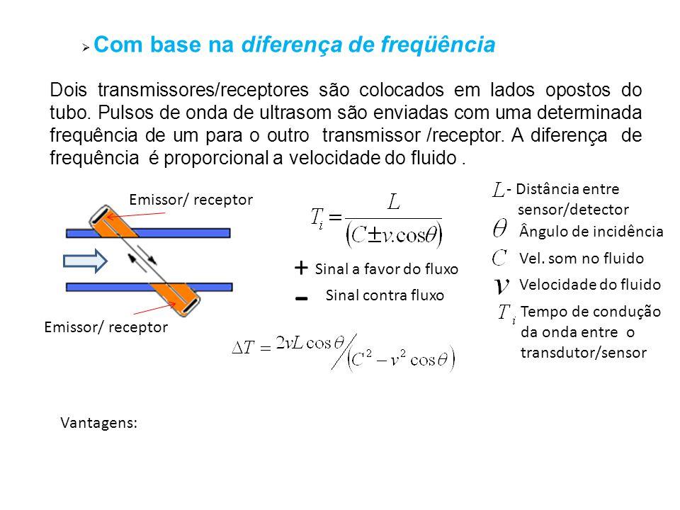 Com base na diferença de freqüência Dois transmissores/receptores são colocados em lados opostos do tubo. Pulsos de onda de ultrasom são enviadas com
