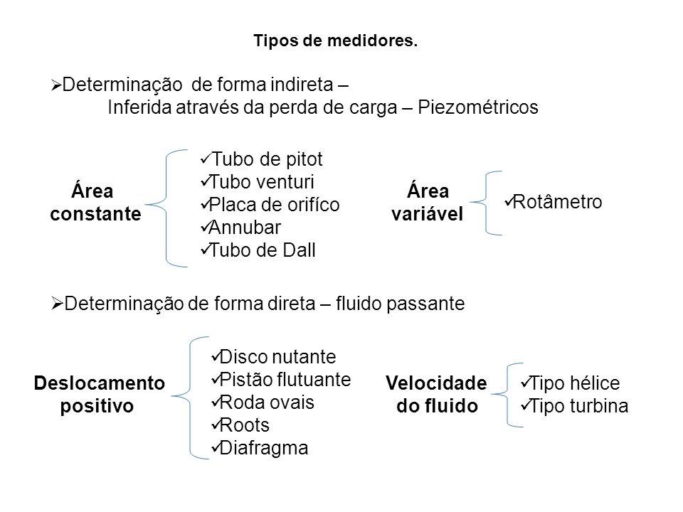 Tipos de medidores. Determinação de forma indireta – Inferida através da perda de carga – Piezométricos Área constante Tubo de pitot Tubo venturi Plac