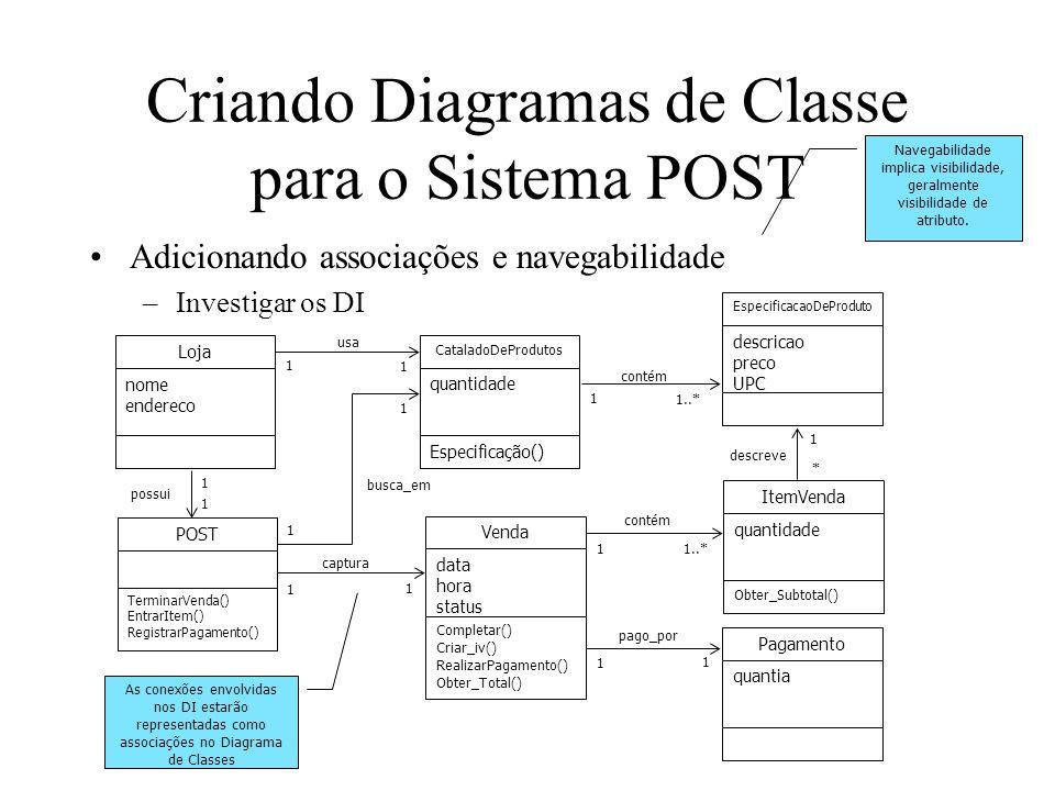 Criando Diagramas de Classe para o Sistema POST Adicionando associações e navegabilidade –Investigar os DI As conexões envolvidas nos DI estarão repre