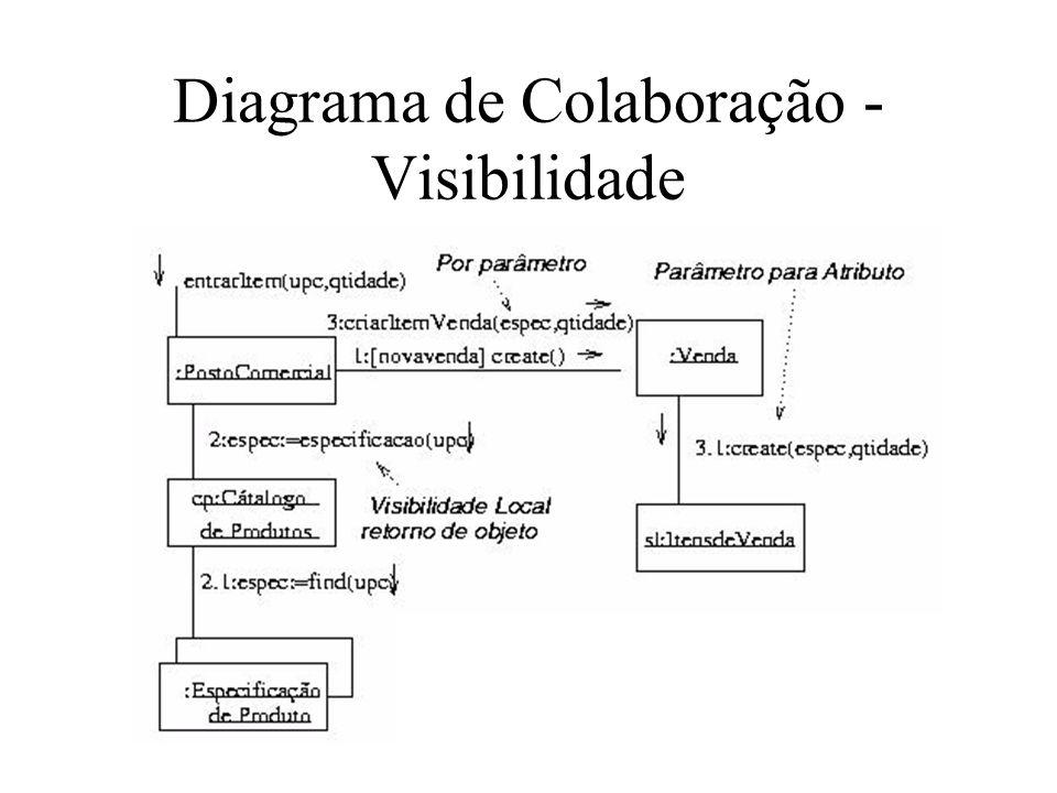 Diagrama de Colaboração - Visibilidade