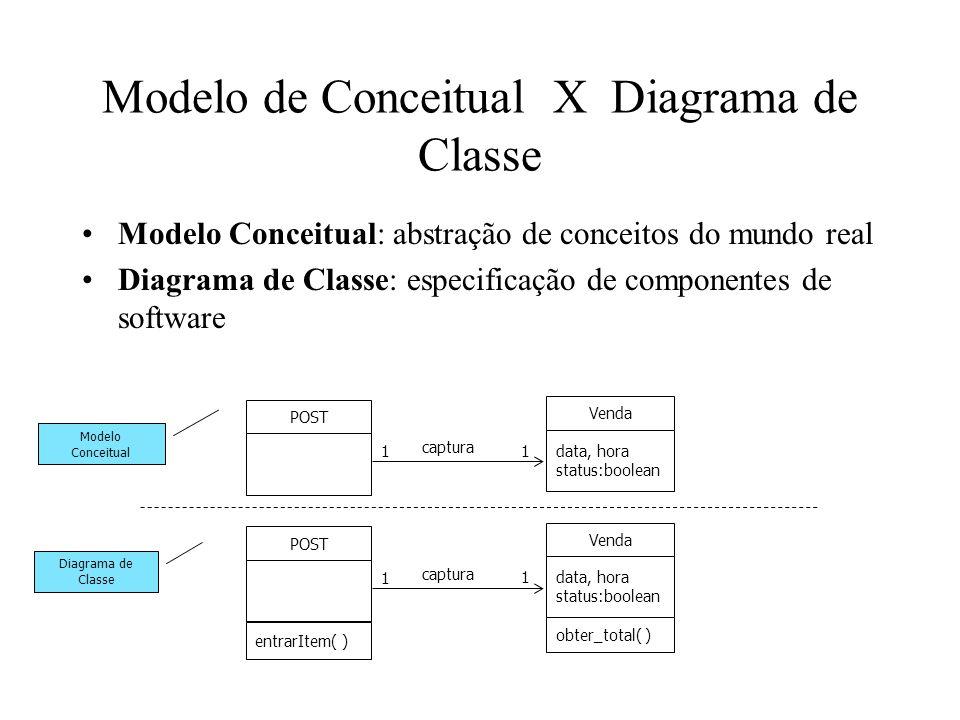 Diagramas de Classe Diagrama parcial para as classes POST e Venda no sistema POST: Venda data, hora status:boolean obter_total( ) métodos POST entrarItem( ) navegabilidade informações sobre tipos captura 1 1
