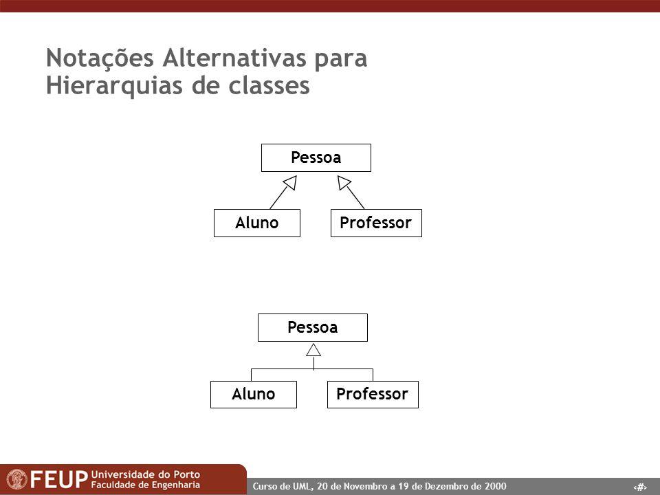 27 Curso de UML, 20 de Novembro a 19 de Dezembro de 2000 Notações Alternativas para Hierarquias de classes AlunoProfessor Pessoa AlunoProfessor Pessoa