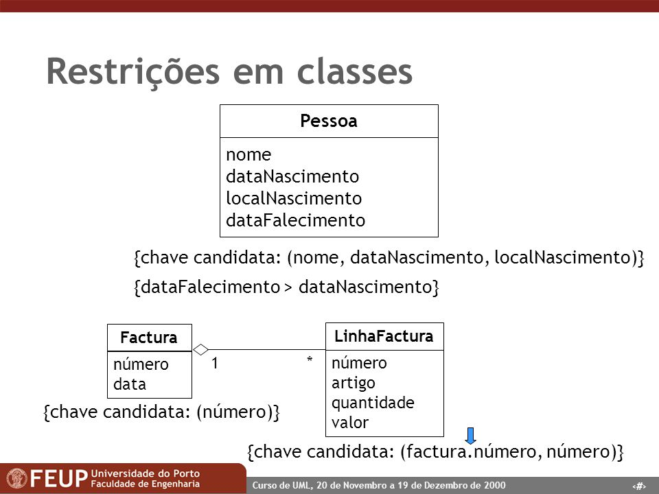 41 Curso de UML, 20 de Novembro a 19 de Dezembro de 2000 Restrições em classes Pessoa nome dataNascimento localNascimento dataFalecimento {chave candi