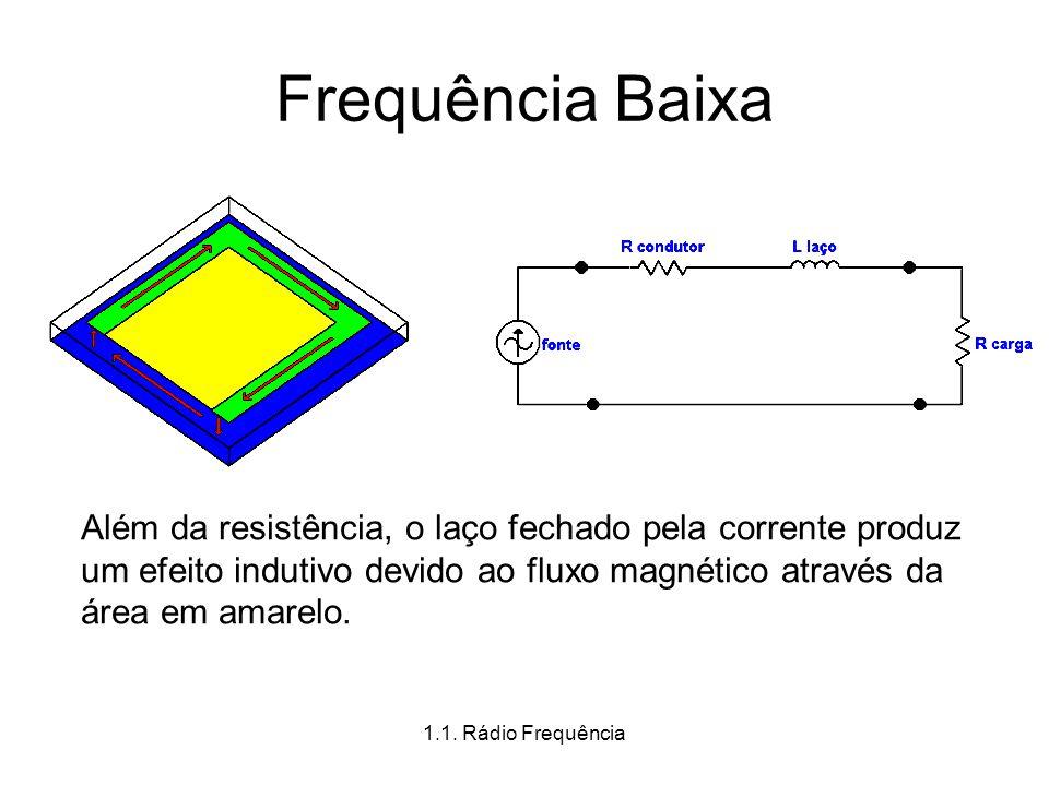 1.1. Rádio Frequência Frequência Baixa Além da resistência, o laço fechado pela corrente produz um efeito indutivo devido ao fluxo magnético através d