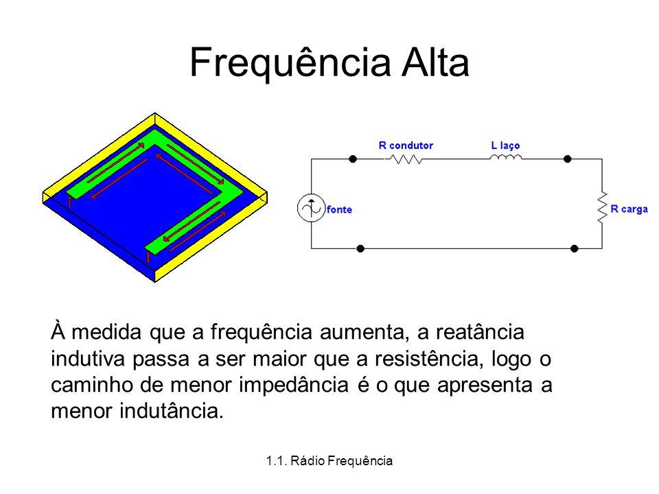 1.1. Rádio Frequência Frequência Alta À medida que a frequência aumenta, a reatância indutiva passa a ser maior que a resistência, logo o caminho de m