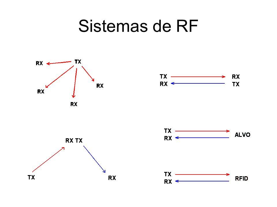 Sistemas de RF
