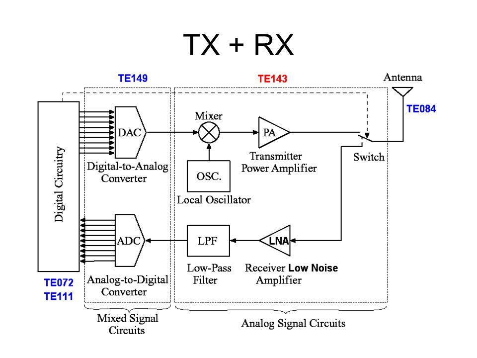 Radar Doppler 5-7 GHz